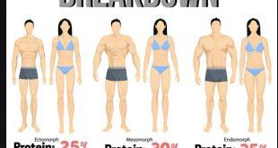 Cách tăng cân theo tạng người